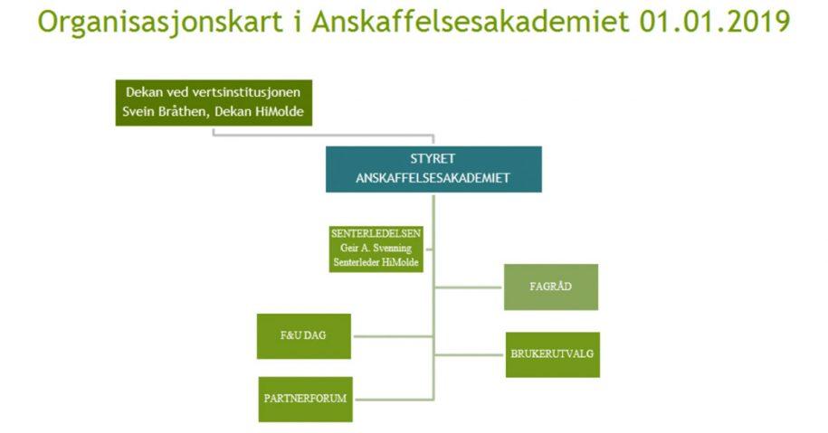 Organisasjonskart i Anskaffelsesakademiet